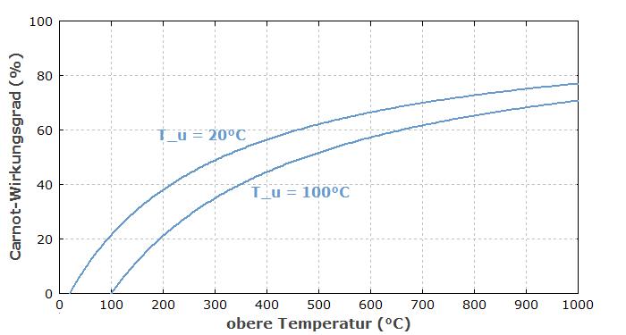 Rp Energie Lexikon Carnot Wirkungsgrad Carnot Faktor