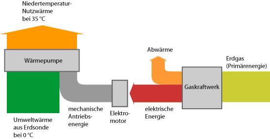 rp energie lexikon elektrow rmepumpe leistungsregelung modulierend drehzahl. Black Bedroom Furniture Sets. Home Design Ideas