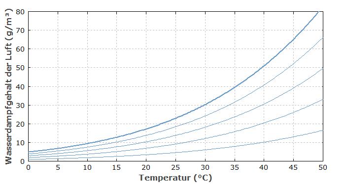 rp-energie-lexikon - luftfeuchtigkeit, raumklima, absolute und