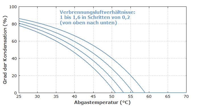 RP-Energie-Lexikon - Brennwertkessel, Kondensationskessel ...