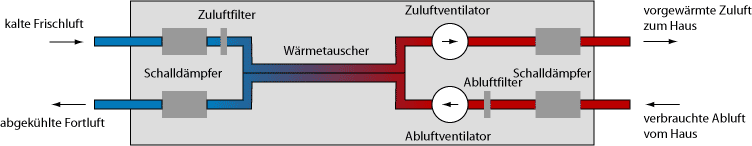 RP-Energie-Lexikon - Lüftungsanlage, kontrollierte Lüftung ...
